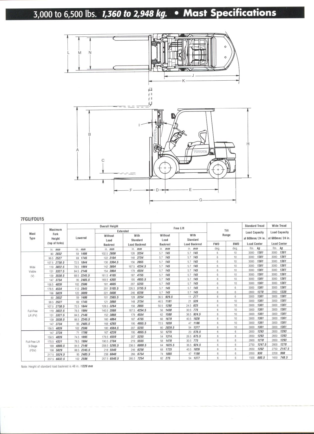 fork lift engine specifications